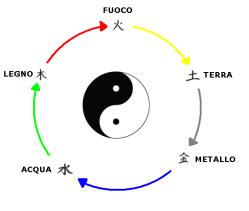 ciclo di generazione