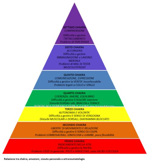 piramide chakras e artroreumatologia